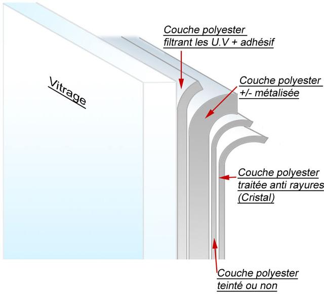 Film anti chaleur fenetre film solaire pour vitres - Film anti chaleur fenetre ...